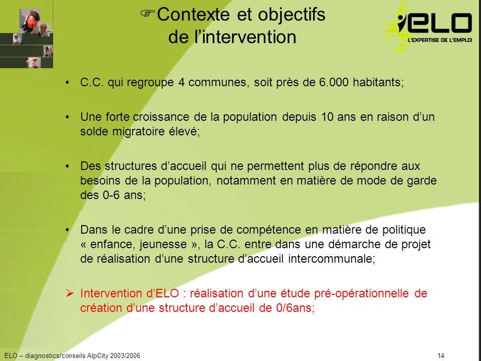 ELO – diagnostics/conseils AlpCity 2003/200614 Contexte et objectifs de lintervention C.C.