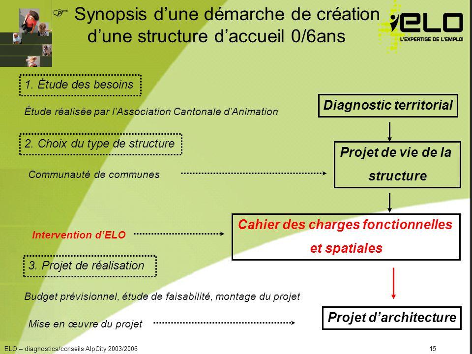 ELO – diagnostics/conseils AlpCity 2003/200615 Synopsis dune démarche de création dune structure daccueil 0/6ans 1.