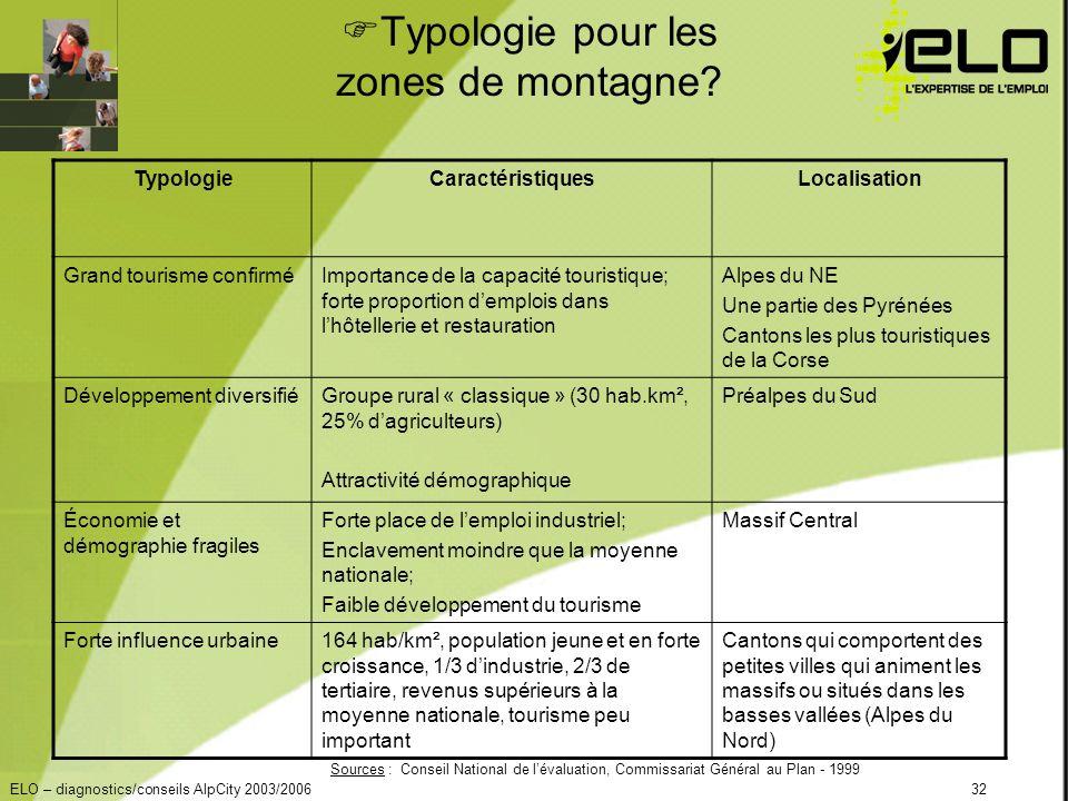 ELO – diagnostics/conseils AlpCity 2003/200632 Typologie pour les zones de montagne.