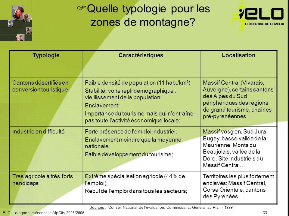 ELO – diagnostics/conseils AlpCity 2003/200633 Quelle typologie pour les zones de montagne.