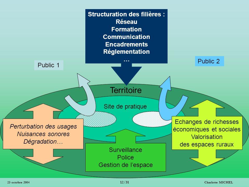 Charlotte MICHEL 12/31 23 octobre 2004 Public 1 Public 2 Surveillance Police Gestion de lespace Perturbation des usages Nuisances sonores Dégradation…