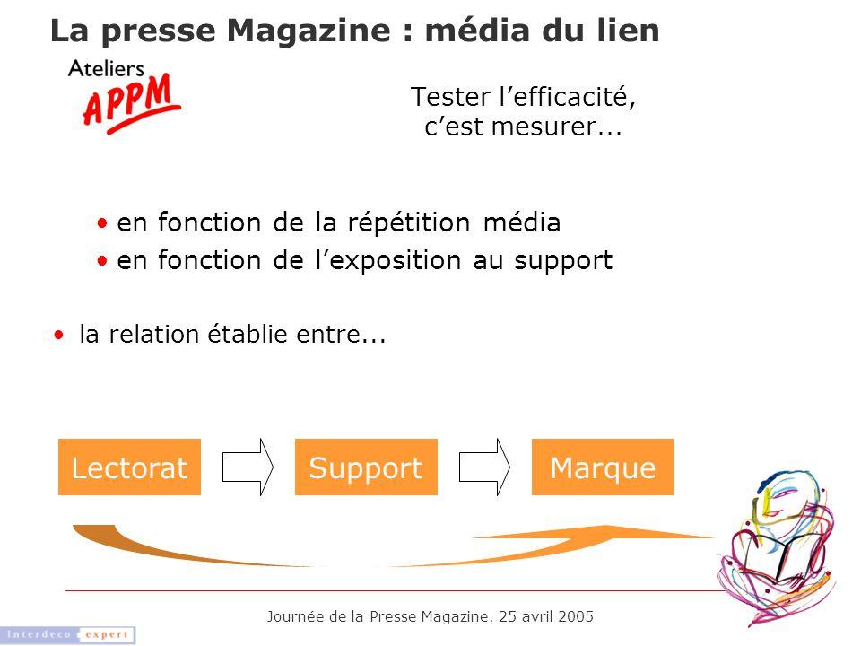 Journée de la Presse Magazine. 25 avril 2005 Tester lefficacité, cest mesurer... en fonction de la répétition média en fonction de lexposition au supp