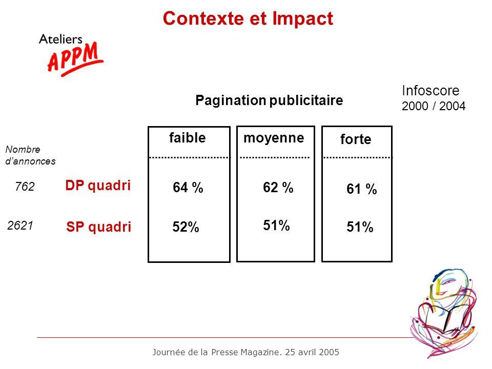 Journée de la Presse Magazine. 25 avril 2005 DP quadri Infoscore 2000 / 2004 Pagination publicitaire moyenne 64 % Contexte et Impact 62 % forte 61 % f