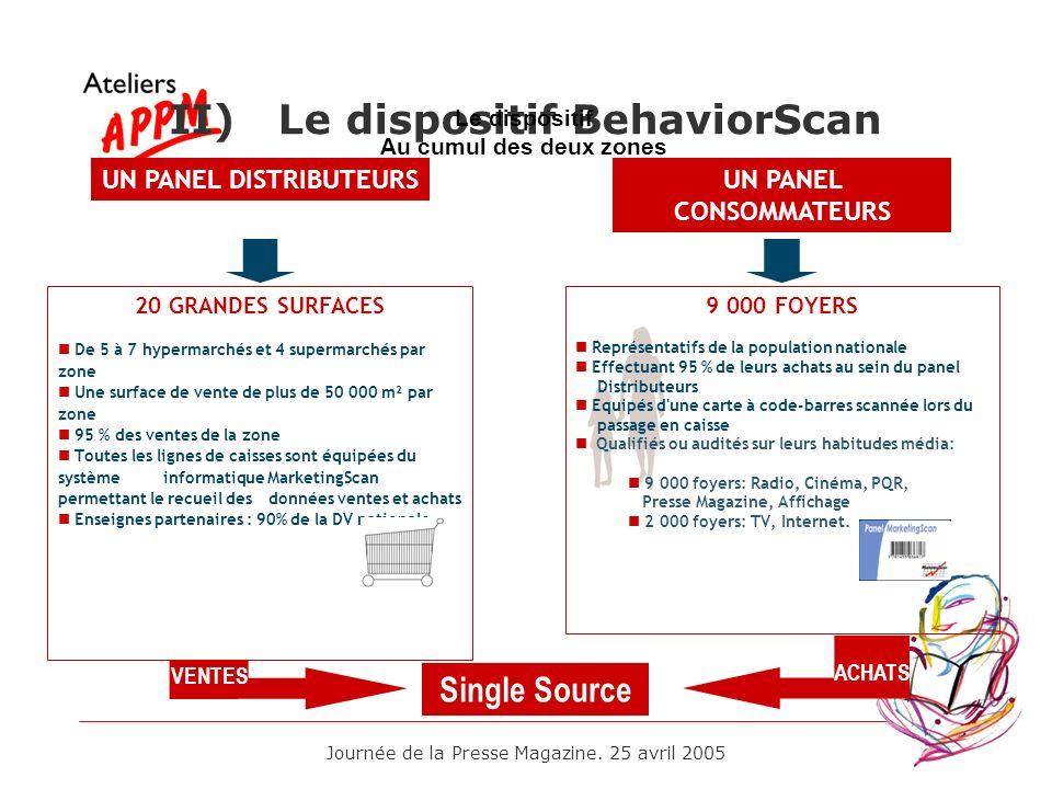 Journée de la Presse Magazine. 25 avril 2005 II) Le dispositif BehaviorScan Single Source VENTES ACHATS 20 GRANDES SURFACES De 5 à 7 hypermarchés et 4