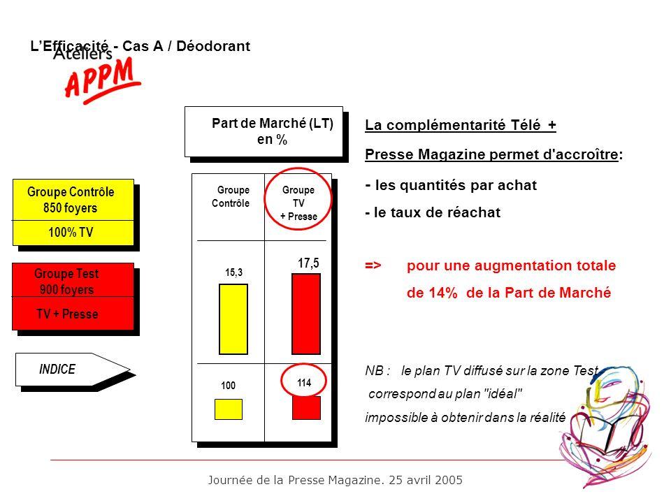 Journée de la Presse Magazine. 25 avril 2005 LEfficacité - Cas A / Déodorant INDICE Groupe Contrôle 850 foyers 100% TV Groupe Test 900 foyers TV + Pre