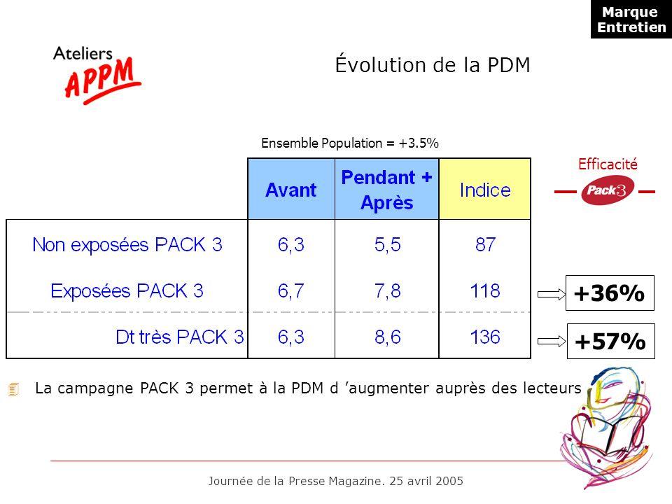 Journée de la Presse Magazine. 25 avril 2005 Évolution de la PDM Ensemble Population = +3.5% +36%+57% Efficacité 4La campagne PACK 3 permet à la PDM d