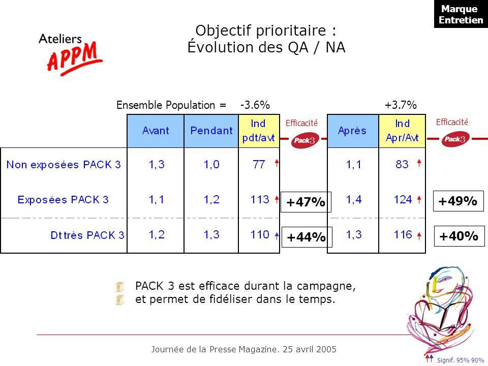 Journée de la Presse Magazine. 25 avril 2005 Objectif prioritaire : Évolution des QA / NA Ensemble Population = -3.6% +3.7% +47% +44% Efficacité +49%