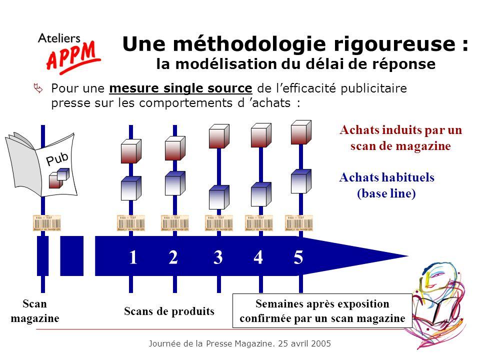 Journée de la Presse Magazine. 25 avril 2005 Une méthodologie rigoureuse : la modélisation du délai de réponse Pour une mesure single source de leffic