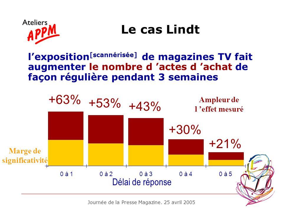 Journée de la Presse Magazine. 25 avril 2005 Le cas Lindt 0 à 10 à 20 à 30 à 40 à 5 +63% Délai de réponse +53% +43% +30% +21% lexposition [scannérisée