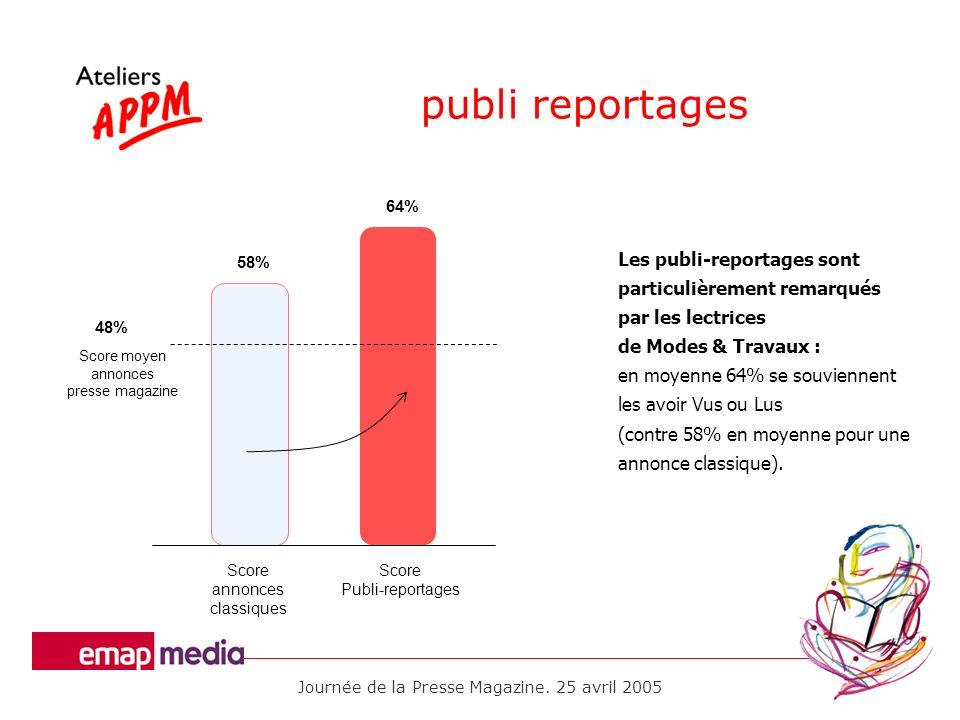 Journée de la Presse Magazine. 25 avril 2005 publi reportages 58% 64% Score annonces classiques Score Publi-reportages 48% Score moyen annonces presse