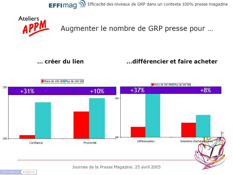 Journée de la Presse Magazine. 25 avril 2005 … créer du lien Efficacité des niveaux de GRP dans un contexte 100% presse magazine +31%+10% +37%+8% …dif