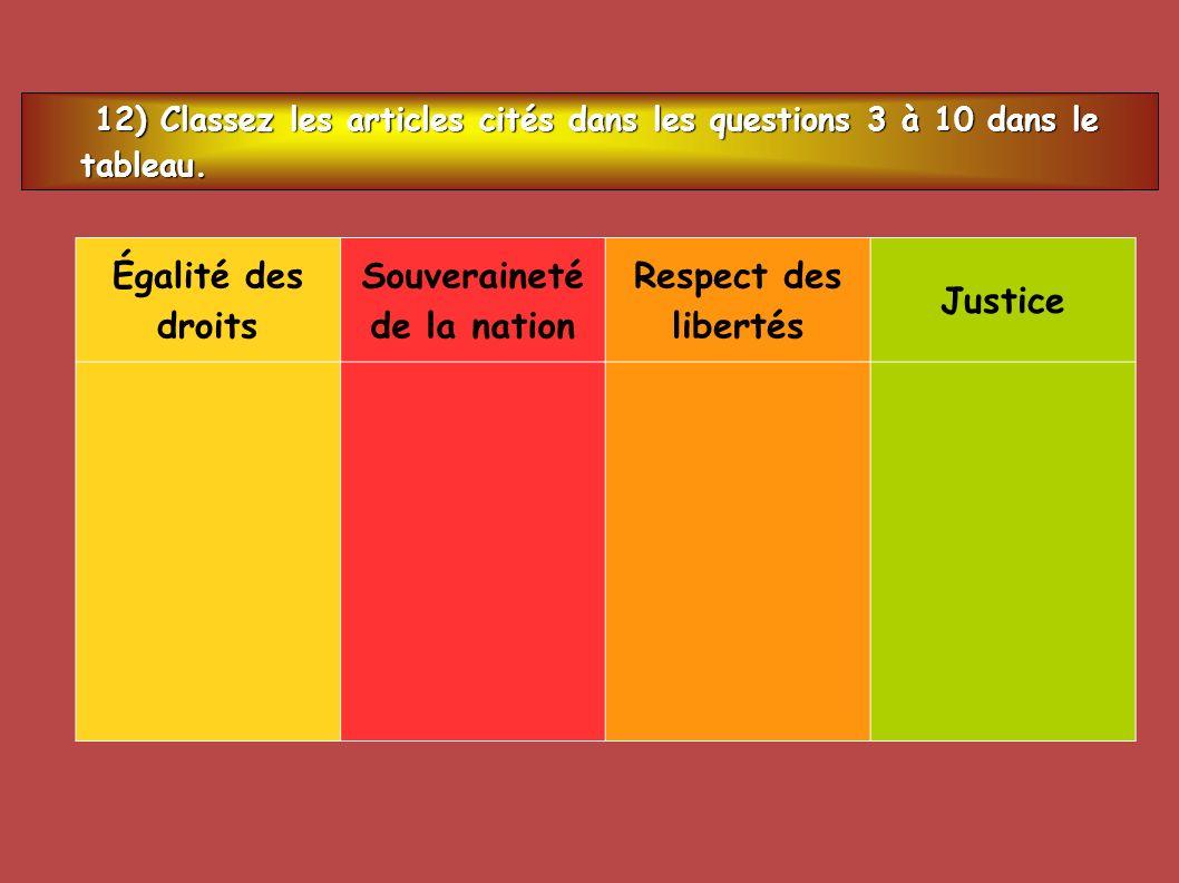 12) Classez les articles cités dans les questions 3 à 10 dans le tableau. 12) Classez les articles cités dans les questions 3 à 10 dans le tableau. Ég