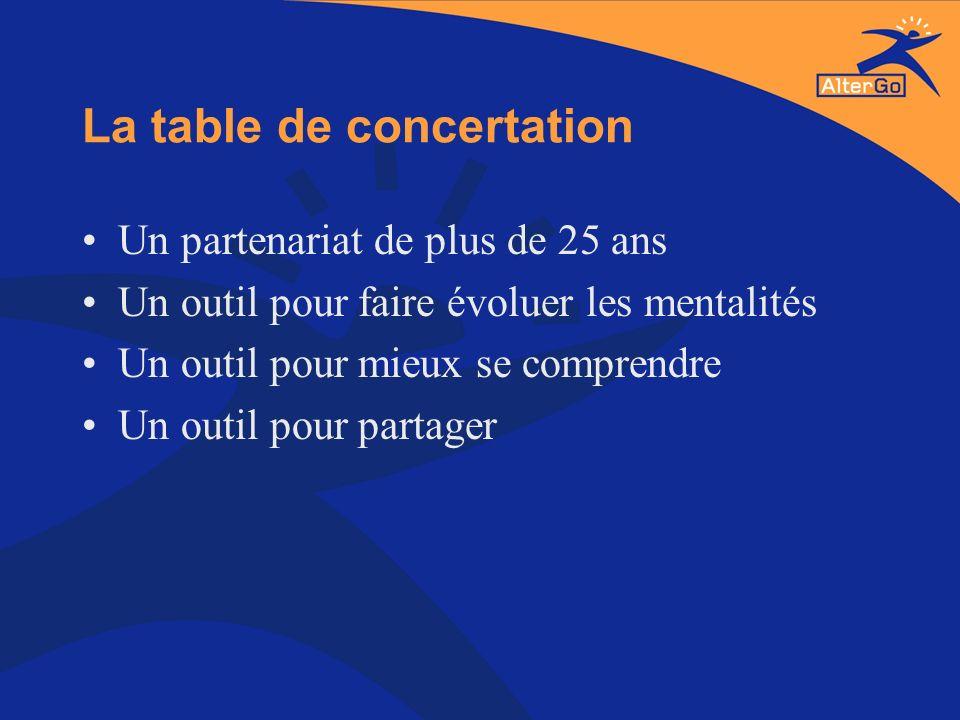 La table de concertation Un partenariat de plus de 25 ans Un outil pour faire évoluer les mentalités Un outil pour mieux se comprendre Un outil pour p