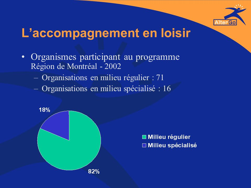 Laccompagnement en loisir Organismes participant au programme Région de Montréal - 2002 –Organisations en milieu régulier : 71 –Organisations en milie