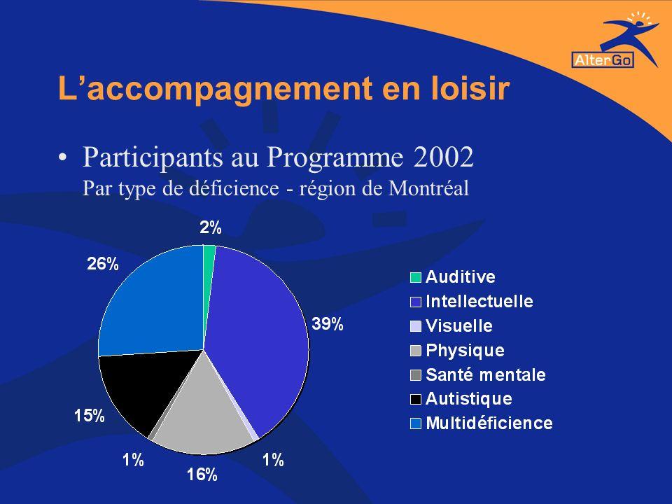 Laccompagnement en loisir Participants au Programme 2002 Par type de déficience - région de Montréal