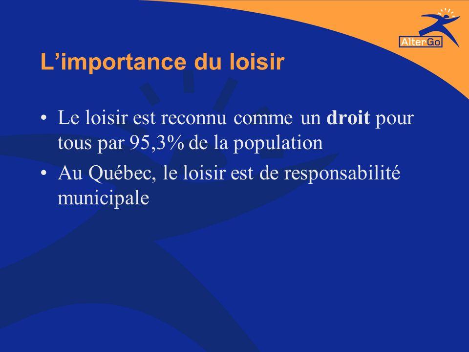 Limportance du loisir Le loisir est reconnu comme un droit pour tous par 95,3% de la population Au Québec, le loisir est de responsabilité municipale