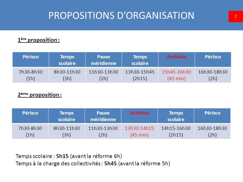 PROPOSITIONS DORGANISATION 3 ème proposition : 8 PériscoTemps scolaire Pause méridienne Temps scolaire Périsco 7h30-8h30 (1h) 8h30-11h30 (3h) 11h30-14h (2h30) 14h-16h15 (2h15) 16h15-18h30 (2h15) Les 45 minutes dactivités extrascolaires seraient partagées en 2 temps : une ½ heure sur la pause méridienne et un quart dheure sur le périscolaire du soir.