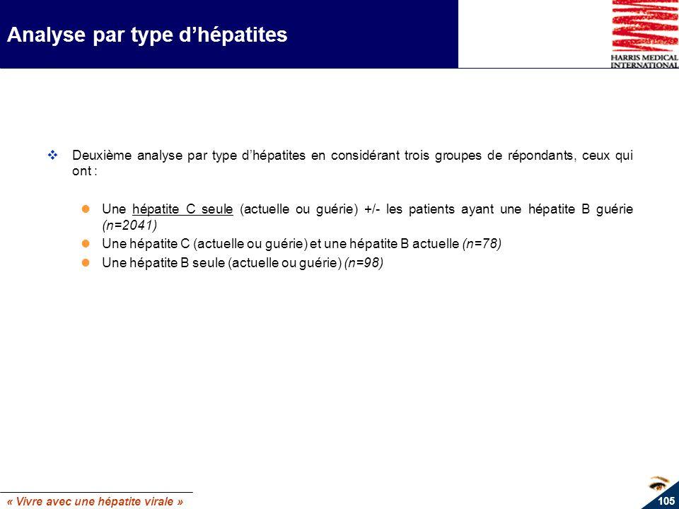 « Vivre avec une hépatite virale » 105 Analyse par type dhépatites Deuxième analyse par type dhépatites en considérant trois groupes de répondants, ce