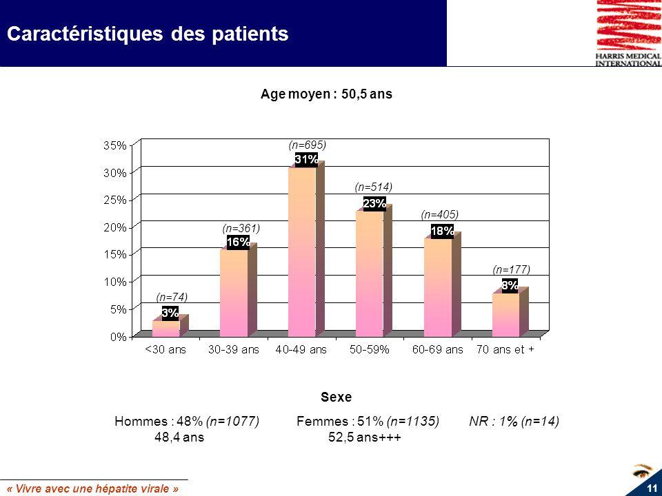 « Vivre avec une hépatite virale » 11 Caractéristiques des patients Age moyen : 50,5 ans Sexe Hommes : 48% (n=1077) Femmes : 51% (n=1135) NR : 1% (n=1