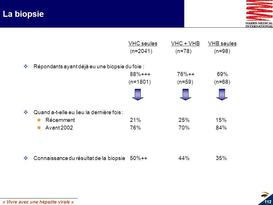 « Vivre avec une hépatite virale » 112 La biopsie VHC seulesVHC + VHBVHB seules (n=2041) (n=78) (n=98) Répondants ayant déjà eu une biopsie du foie :