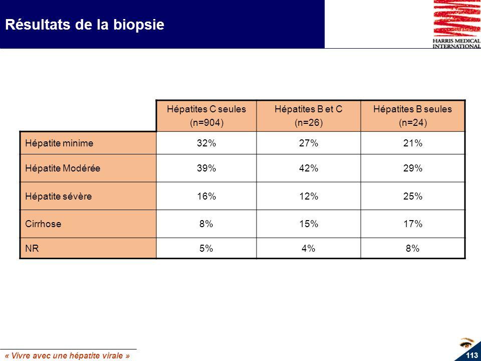 « Vivre avec une hépatite virale » 113 Résultats de la biopsie Hépatites C seules (n=904) Hépatites B et C (n=26) Hépatites B seules (n=24) Hépatite m