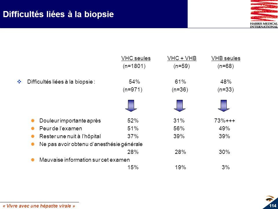 « Vivre avec une hépatite virale » 114 Difficultés liées à la biopsie VHC seulesVHC + VHBVHB seules (n=1801) (n=59) (n=68) Difficultés liées à la biop