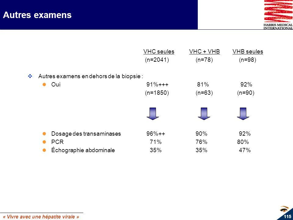 « Vivre avec une hépatite virale » 115 Autres examens VHC seulesVHC + VHBVHB seules (n=2041) (n=78) (n=98) Autres examens en dehors de la biopsie : Ou