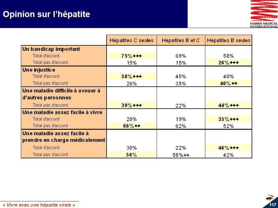 « Vivre avec une hépatite virale » 117 Opinion sur lhépatite