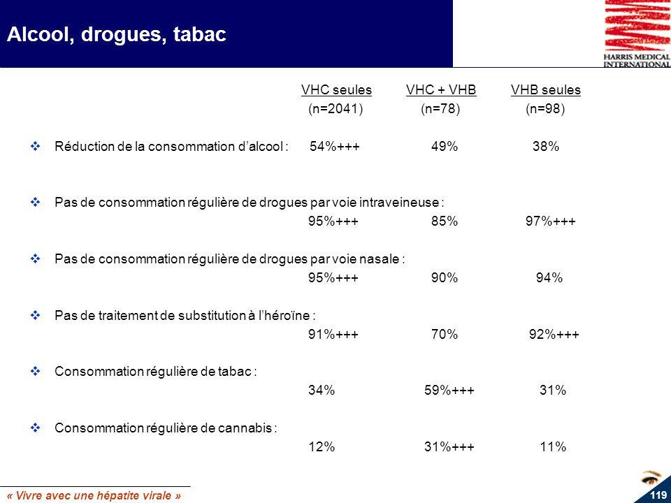 « Vivre avec une hépatite virale » 119 Alcool, drogues, tabac VHC seulesVHC + VHBVHB seules (n=2041) (n=78) (n=98) Réduction de la consommation dalcoo