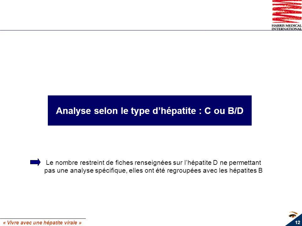 « Vivre avec une hépatite virale » 12 Analyse selon le type dhépatite : C ou B/D Le nombre restreint de fiches renseignées sur lhépatite D ne permetta