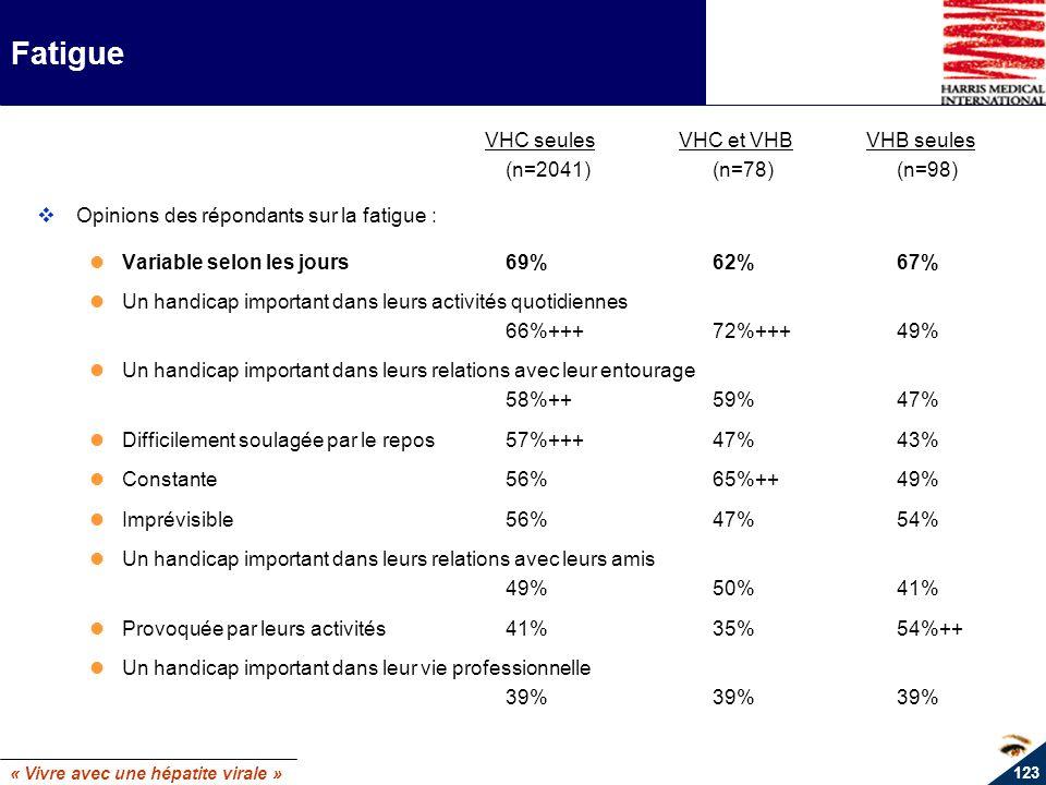 « Vivre avec une hépatite virale » 123 Fatigue VHC seulesVHC et VHBVHB seules (n=2041)(n=78)(n=98) Opinions des répondants sur la fatigue : Variable s