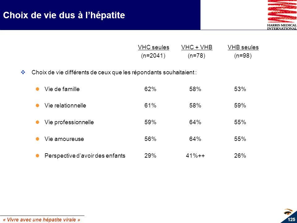 « Vivre avec une hépatite virale » 125 Choix de vie dus à lhépatite VHC seulesVHC + VHBVHB seules (n=2041) (n=78) (n=98) Choix de vie différents de ce