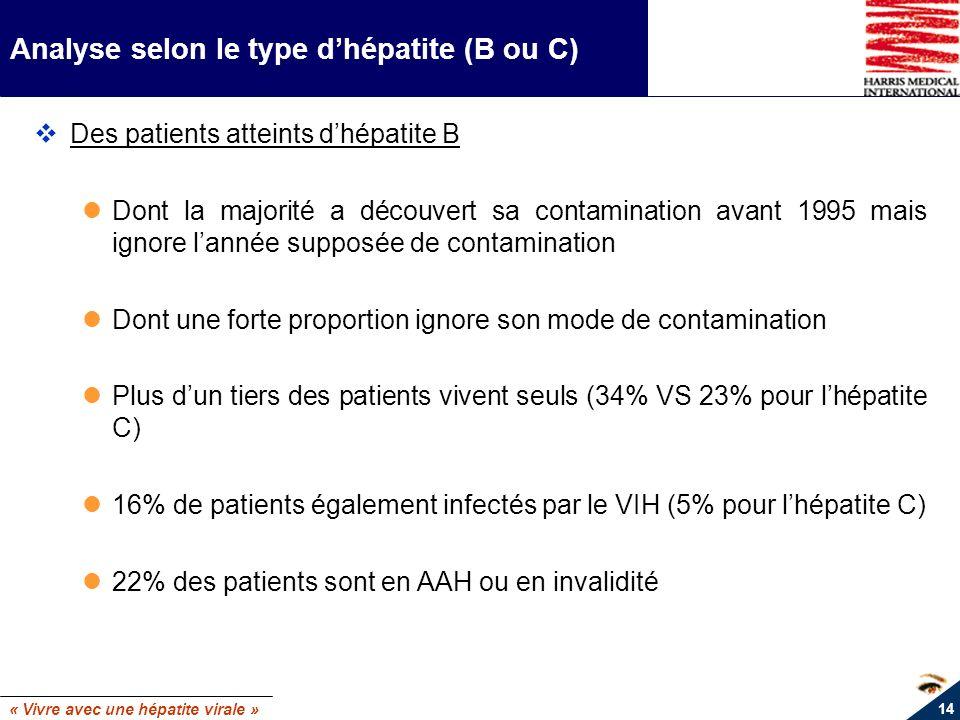 « Vivre avec une hépatite virale » 14 Analyse selon le type dhépatite (B ou C) Des patients atteints dhépatite B Dont la majorité a découvert sa conta