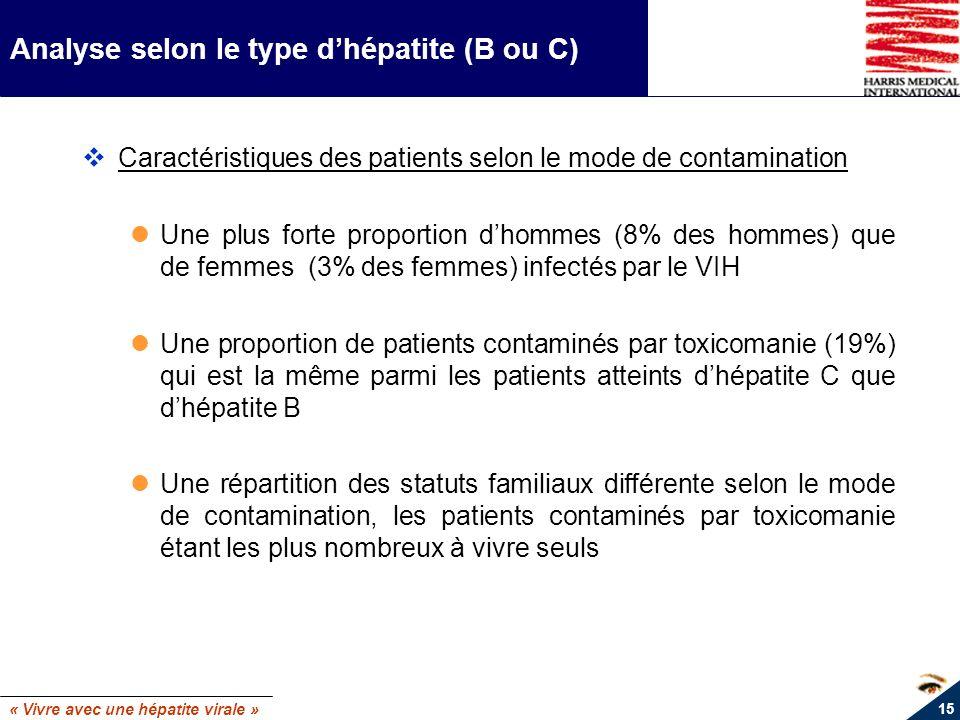 « Vivre avec une hépatite virale » 15 Analyse selon le type dhépatite (B ou C) Caractéristiques des patients selon le mode de contamination Une plus f
