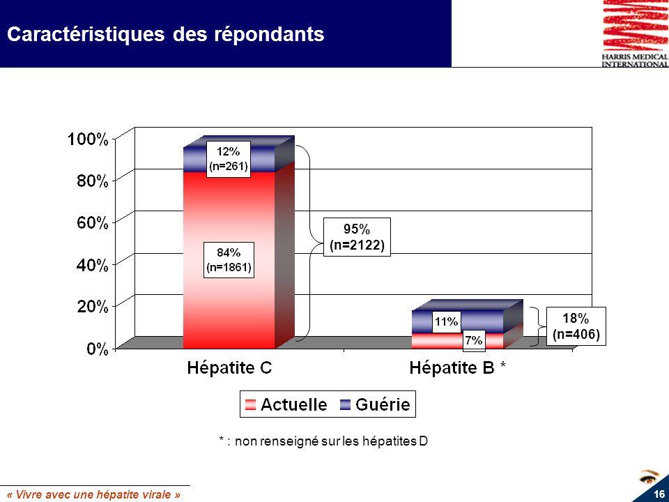 « Vivre avec une hépatite virale » 16 Caractéristiques des répondants 95% (n=2122) 18% (n=406) * : non renseigné sur les hépatites D