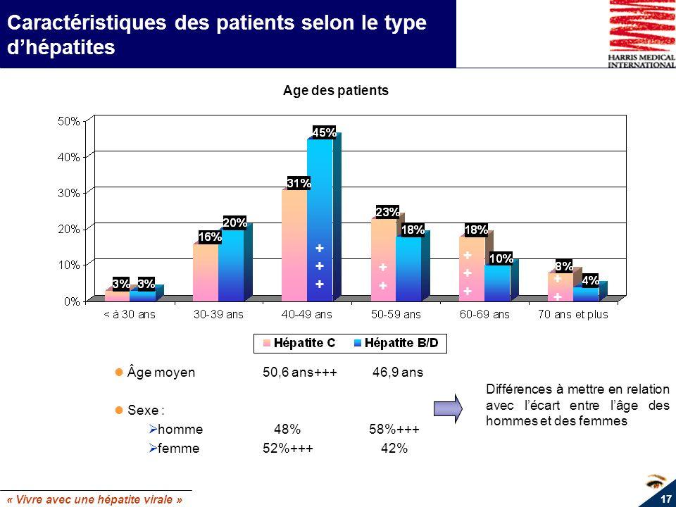 « Vivre avec une hépatite virale » 17 Caractéristiques des patients selon le type dhépatites ++++++ ++++++ ++++ Âge moyen 50,6 ans+++ 46,9 ans Sexe :