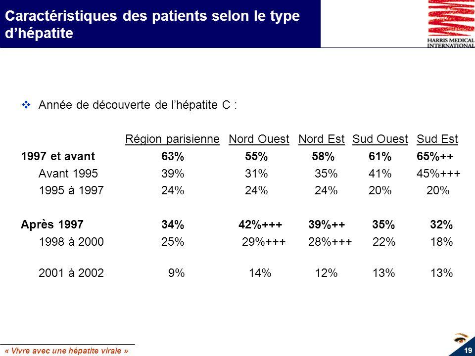 « Vivre avec une hépatite virale » 19 Caractéristiques des patients selon le type dhépatite Année de découverte de lhépatite C : Région parisienneNord