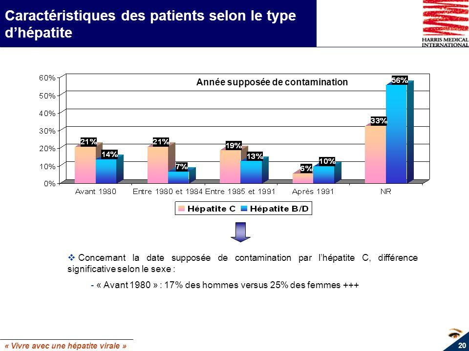 « Vivre avec une hépatite virale » 20 Caractéristiques des patients selon le type dhépatite Année supposée de contamination Concernant la date supposé