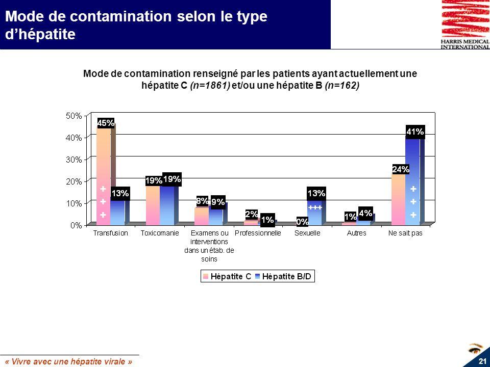 « Vivre avec une hépatite virale » 21 Mode de contamination selon le type dhépatite Mode de contamination renseigné par les patients ayant actuellemen