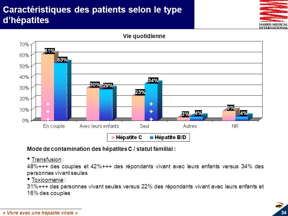 « Vivre avec une hépatite virale » 24 Caractéristiques des patients selon le type dhépatites ++++++ ++++++ Vie quotidienne Mode de contamination des h