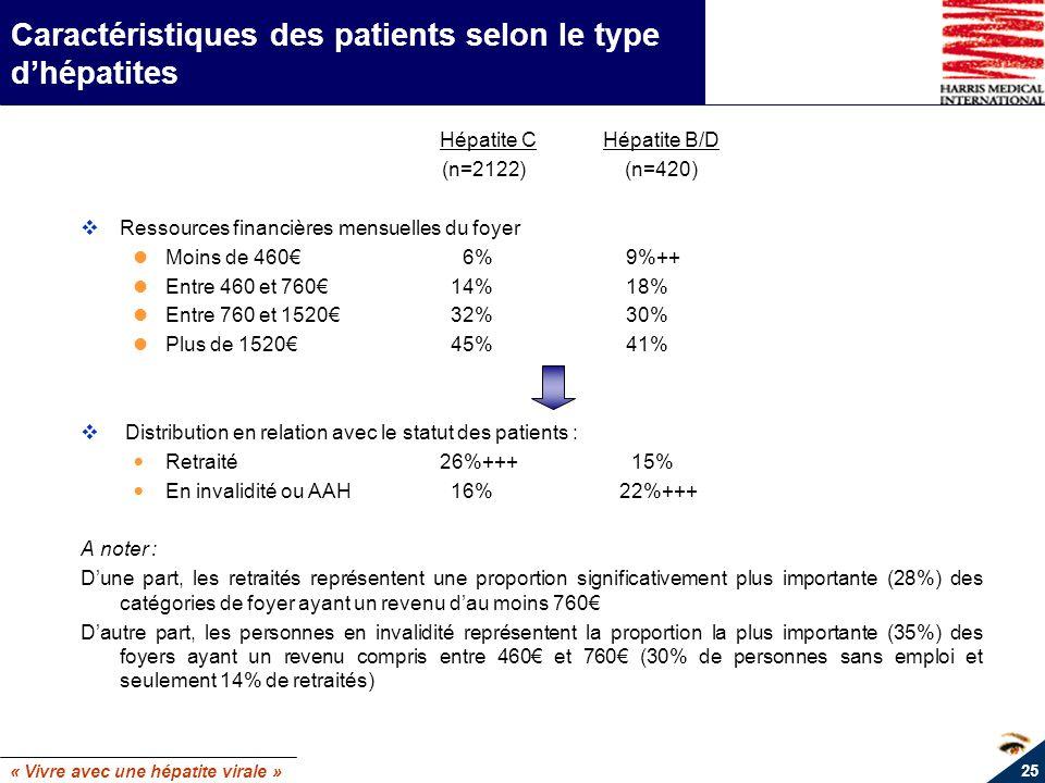 « Vivre avec une hépatite virale » 25 Caractéristiques des patients selon le type dhépatites Hépatite C Hépatite B/D (n=2122) (n=420) Ressources finan