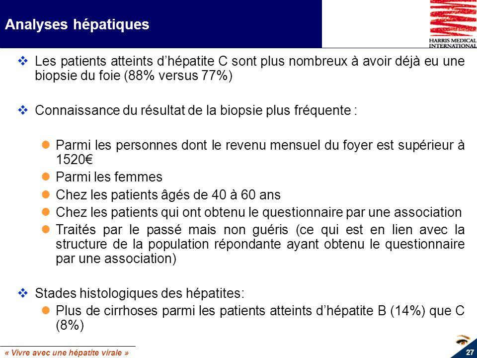 « Vivre avec une hépatite virale » 27 Analyses hépatiques Les patients atteints dhépatite C sont plus nombreux à avoir déjà eu une biopsie du foie (88