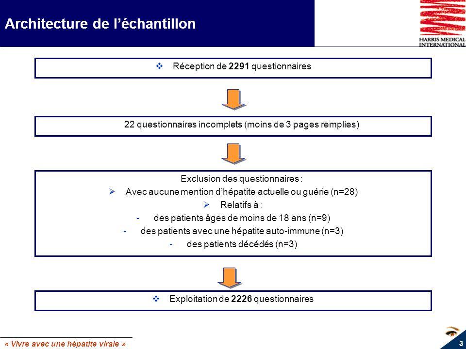 « Vivre avec une hépatite virale » 14 Analyse selon le type dhépatite (B ou C) Des patients atteints dhépatite B Dont la majorité a découvert sa contamination avant 1995 mais ignore lannée supposée de contamination Dont une forte proportion ignore son mode de contamination Plus dun tiers des patients vivent seuls (34% VS 23% pour lhépatite C) 16% de patients également infectés par le VIH (5% pour lhépatite C) 22% des patients sont en AAH ou en invalidité