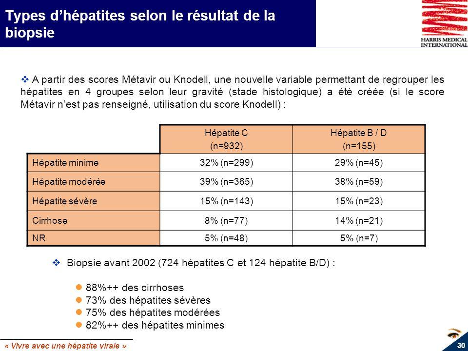 « Vivre avec une hépatite virale » 30 Types dhépatites selon le résultat de la biopsie Hépatite C (n=932) Hépatite B / D (n=155) Hépatite minime32% (n