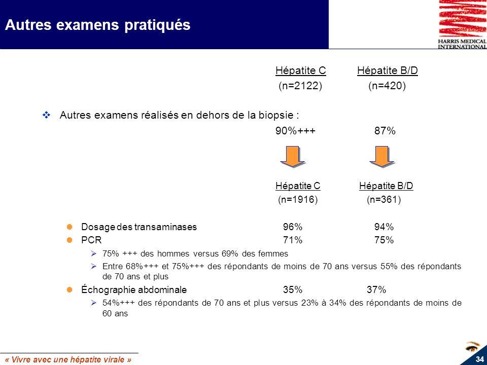 « Vivre avec une hépatite virale » 34 Autres examens pratiqués Hépatite C Hépatite B/D (n=2122) (n=420) Autres examens réalisés en dehors de la biopsi