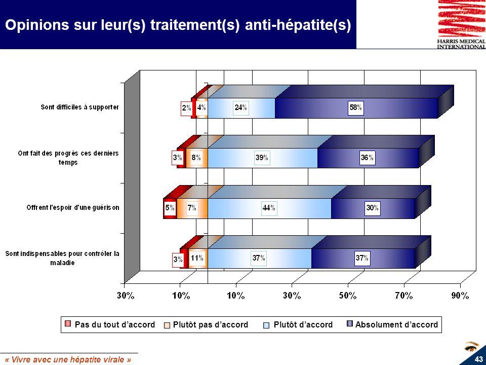 « Vivre avec une hépatite virale » 43 Opinions sur leur(s) traitement(s) anti-hépatite(s) Pas du tout daccord Plutôt pas daccord Plutôt daccord Absolu