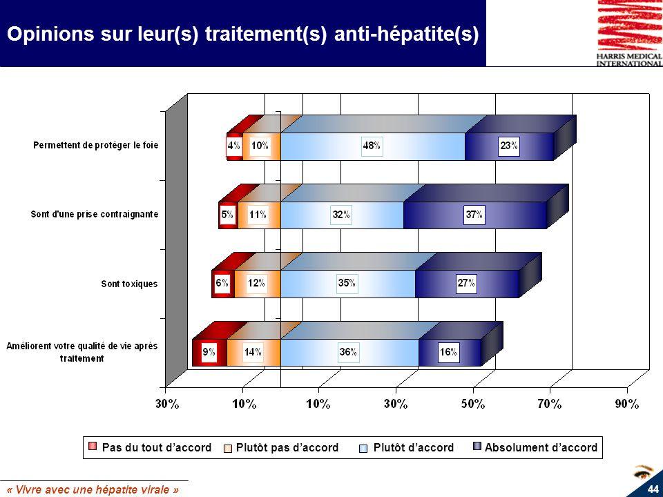 « Vivre avec une hépatite virale » 44 Opinions sur leur(s) traitement(s) anti-hépatite(s) Pas du tout daccord Plutôt pas daccord Plutôt daccord Absolu