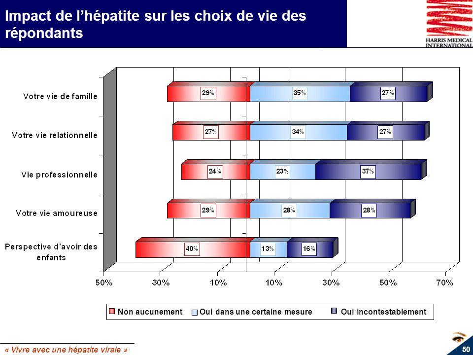« Vivre avec une hépatite virale » 50 Impact de lhépatite sur les choix de vie des répondants Non aucunement Oui dans une certaine mesure Oui incontes