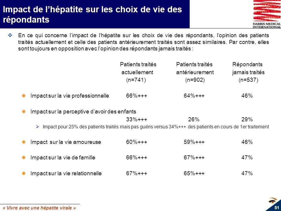 « Vivre avec une hépatite virale » 51 Impact de lhépatite sur les choix de vie des répondants En ce qui concerne limpact de lhépatite sur les choix de