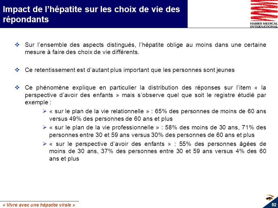 « Vivre avec une hépatite virale » 52 Impact de lhépatite sur les choix de vie des répondants Sur lensemble des aspects distingués, lhépatite oblige a